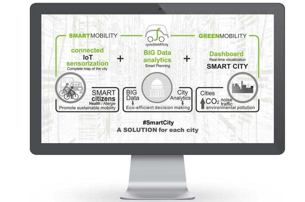 cyclesmartcity